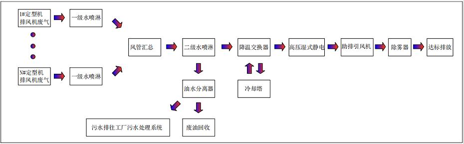 定型机废气处理流程图