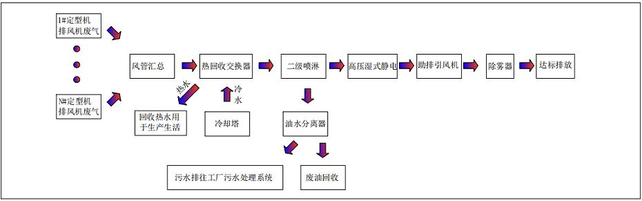 定型机废气处理流程