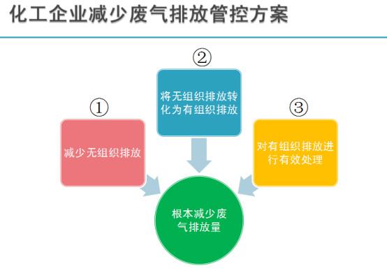 化工厂废气治理方案