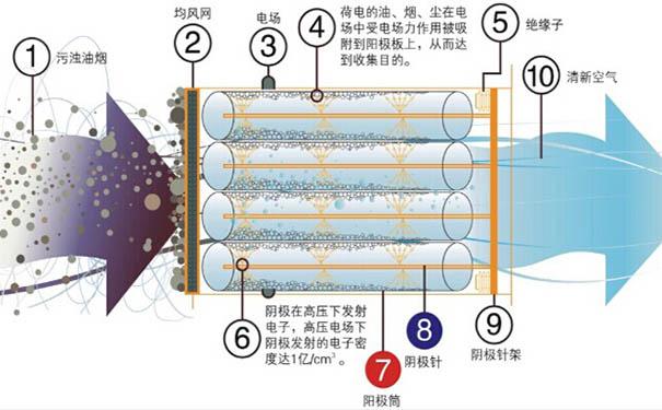 静电油烟净化流程